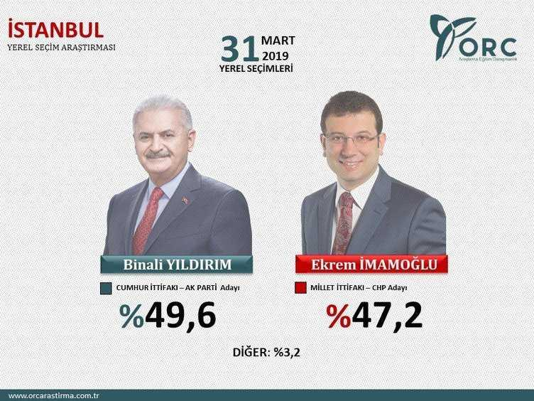 Son+se%C3%A7im+anketi+sonu%C3%A7ları:+İstanbul,+Ankara+ve+İzmir%E2%80%99de+hangi+parti+%C3%B6nde%C4%9F