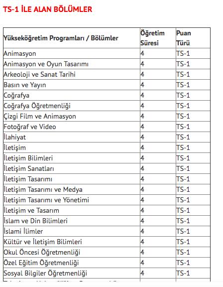 ts 1 ts 2 puanıyla öğrenci alan bölümler hangileri? ts 1 ts 2