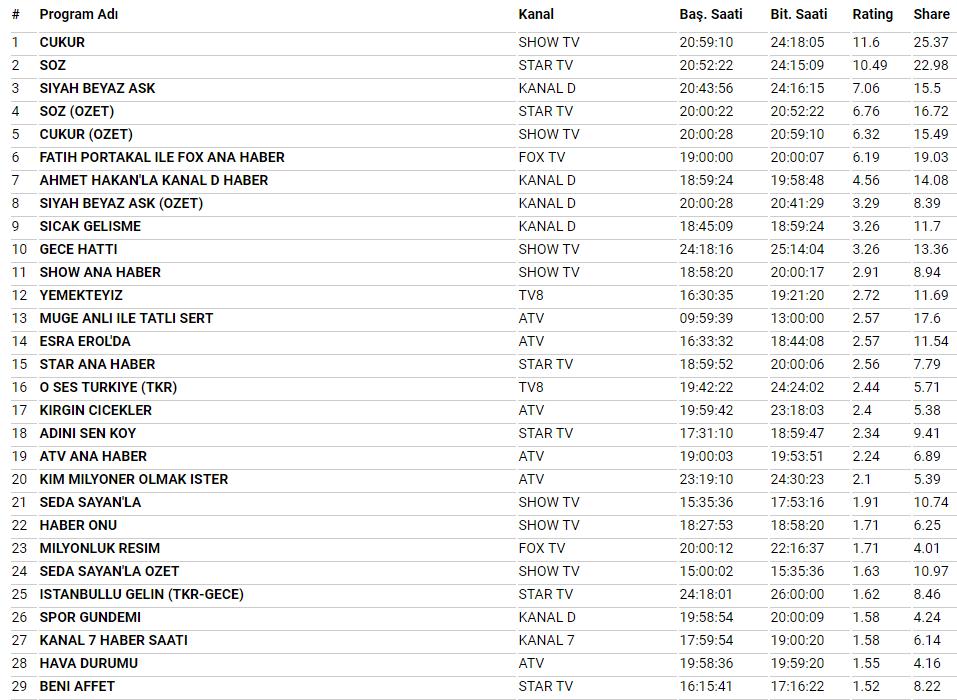 29 Ocak Reyting Sonuçları Söz çukur Siyah Beyaz Aşk Reyting