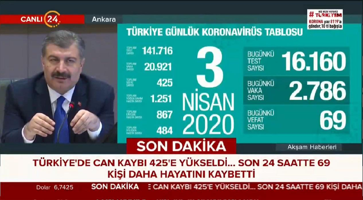 Sağlık Bakanı Koca: 'İstanbul'da 1 kişi 16 kişiye koronavirüs bulaştırıyor'