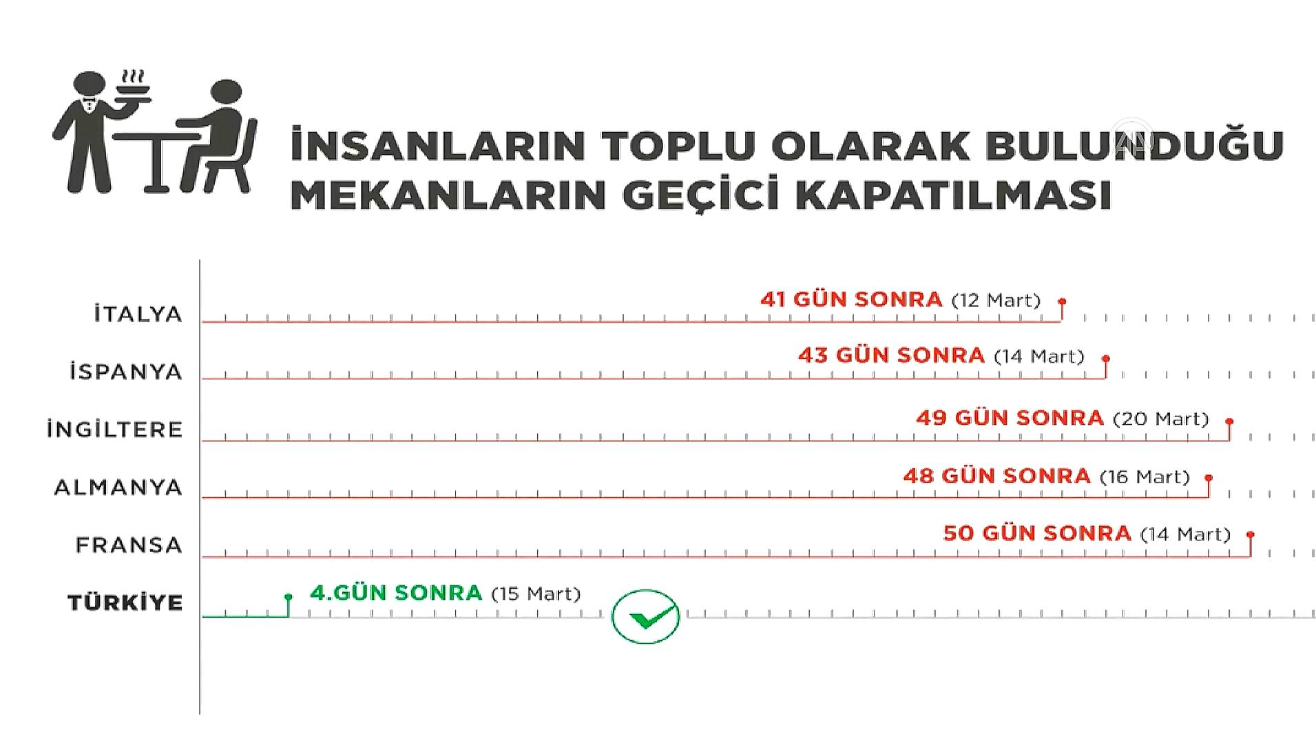Bakan Koca Açıkladı! Koronavirüsün Türkiye ve Avrupa'daki seyri...