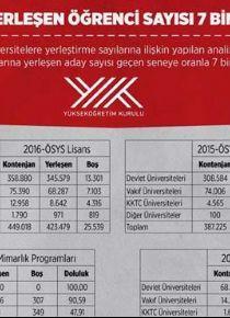 �niversitelere yerle�en ��renci say�s� 7 bin 299 artt�