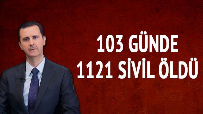 Doğu Guta'da 103 günde 1121 sivil öldürüldü