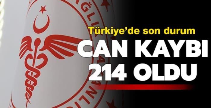 Türkiye'de koronavirüsten can kaybı 214 oldu